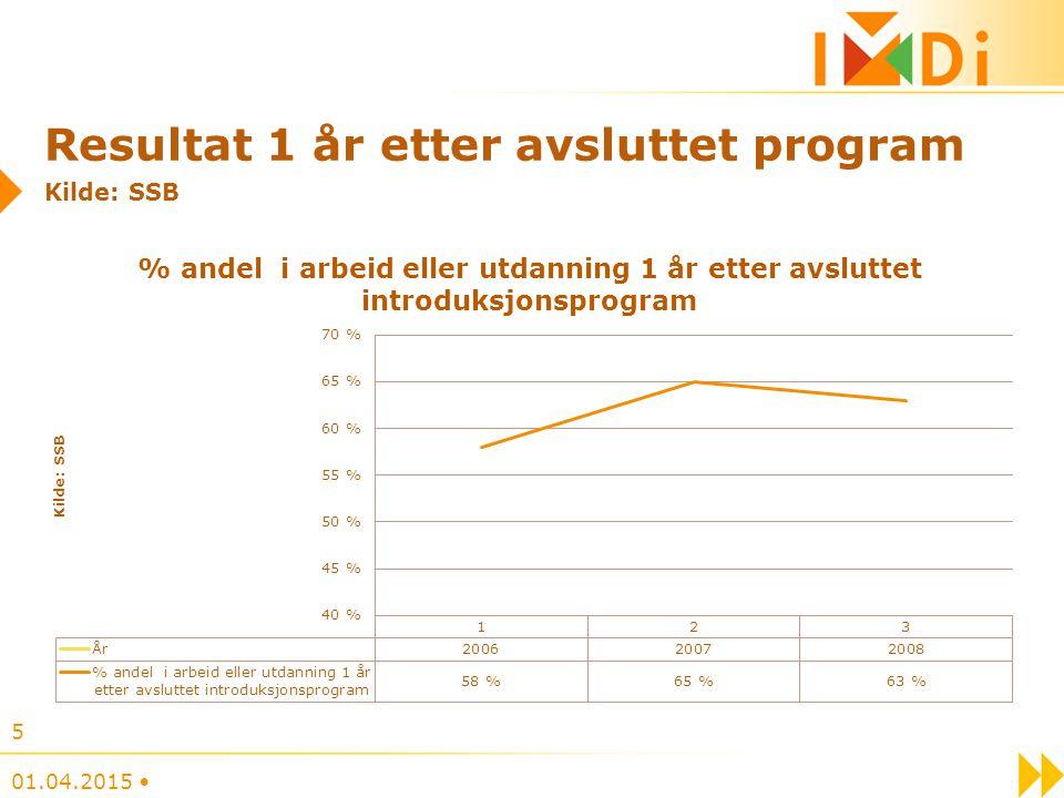 Resultat direkte etter avsluttet introduksjonsprogram 2009 Kilde: NIR og innrapporterte tall fra kommunene 01.04.2015 6