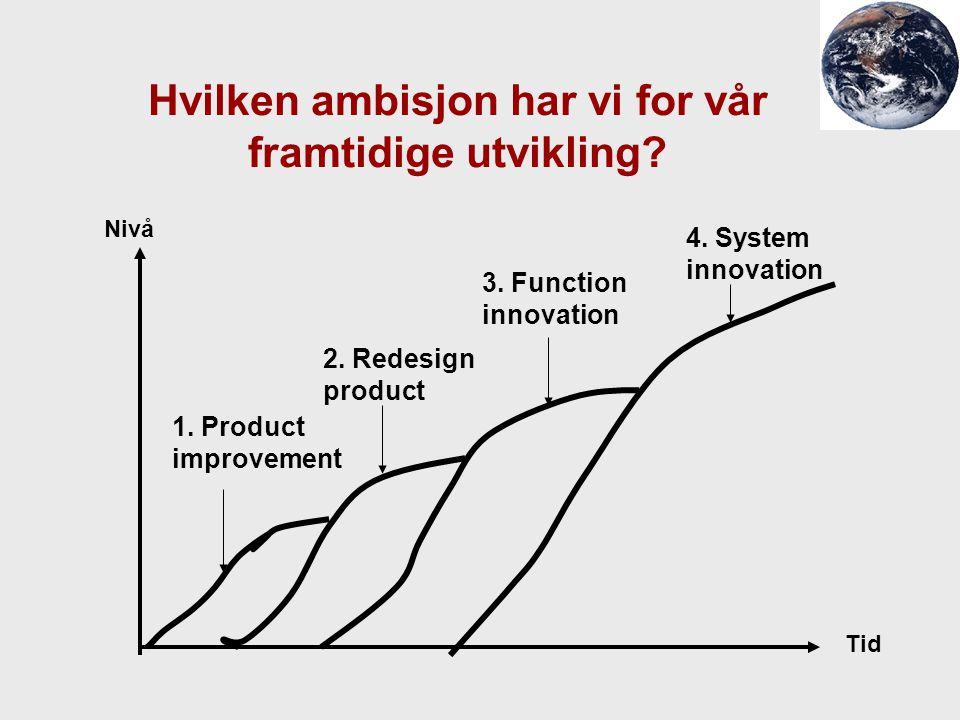 Hvilken ambisjon har vi for vår framtidige utvikling? Nivå Tid 1. Product improvement 2. Redesign product 3. Function innovation 4. System innovation