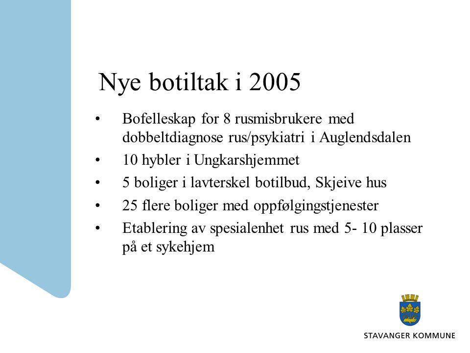 Nye botiltak i 2005 Bofelleskap for 8 rusmisbrukere med dobbeltdiagnose rus/psykiatri i Auglendsdalen 10 hybler i Ungkarshjemmet 5 boliger i lavterske