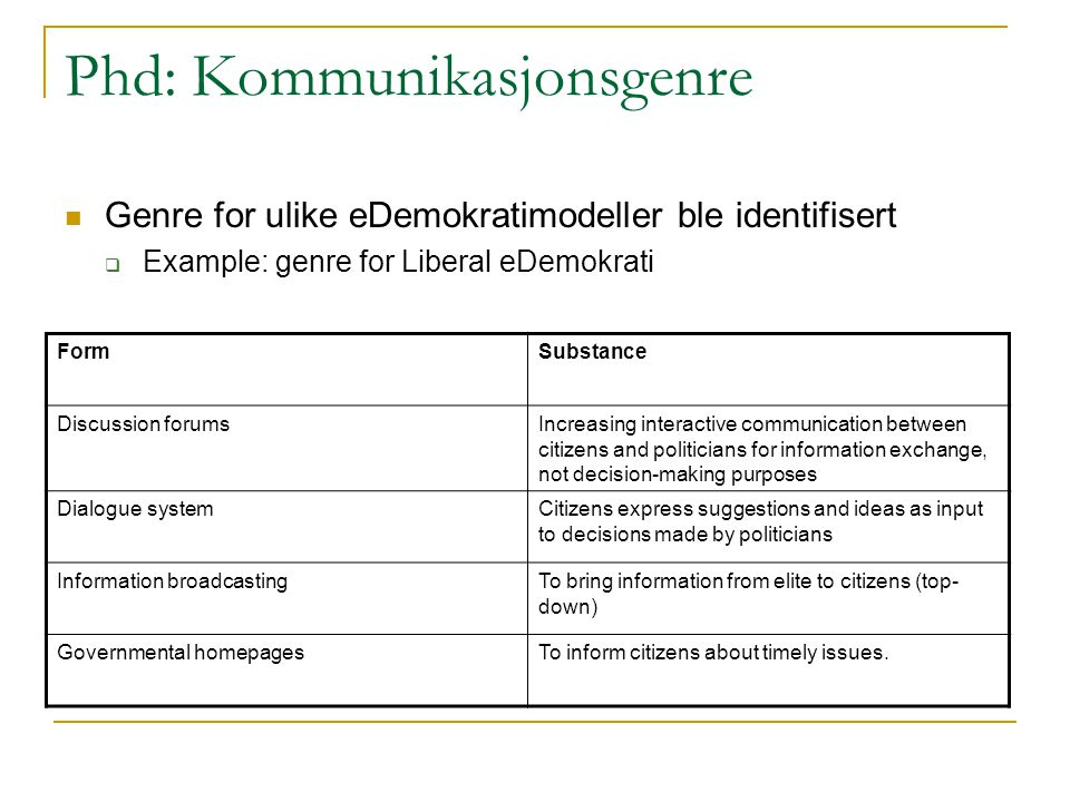 Phd: Kommunikasjonsgenre Genre for ulike eDemokratimodeller ble identifisert  Example: genre for Liberal eDemokrati FormSubstance Discussion forumsIncreasing interactive communication between citizens and politicians for information exchange, not decision-making purposes Dialogue systemCitizens express suggestions and ideas as input to decisions made by politicians Information broadcastingTo bring information from elite to citizens (top- down) Governmental homepagesTo inform citizens about timely issues.