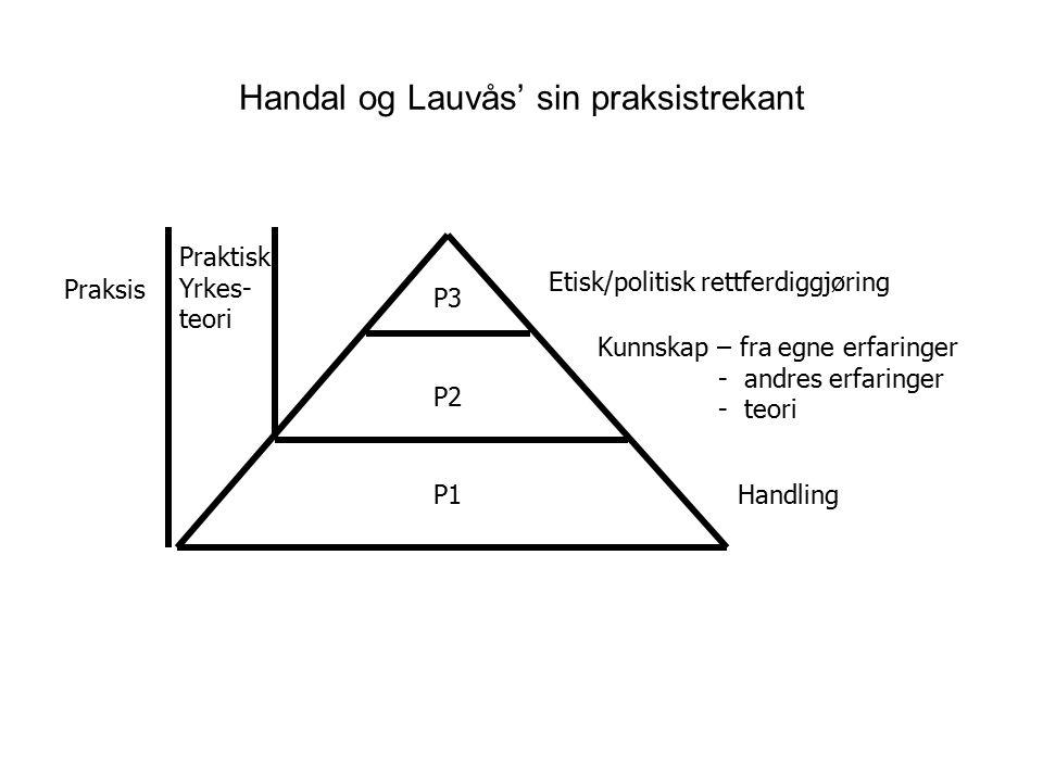 Handal og Lauvås' sin praksistrekant P3 P2 P1 Etisk/politisk rettferdiggjøring Kunnskap – fra egne erfaringer - andres erfaringer - teori Handling Pra