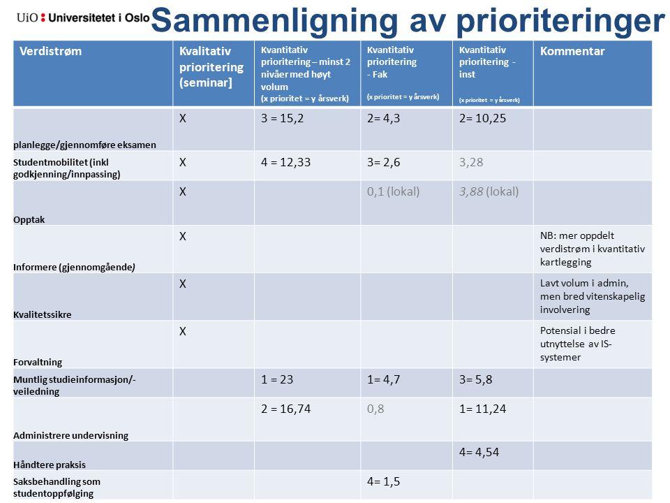 Sammenligning av prioriteringer VerdistrømKvalitativ prioritering (seminar] Kvantitativ prioritering – minst 2 nivåer med høyt volum (x prioritet = y årsverk) Kvantitativ prioritering - Fak (x prioritet = y årsverk) Kvantitativ prioritering - inst (x prioritet = y årsverk) Kommentar planlegge/gjennomføre eksamen X3 = 15,22= 4,32= 10,25 Studentmobilitet (inkl godkjenning/innpassing) X4 = 12,333= 2,63,28 Opptak X0,1 (lokal)3,88 (lokal) Informere (gjennomgående) X NB: mer oppdelt verdistrøm i kvantitativ kartlegging Kvalitetssikre X Lavt volum i admin, men bred vitenskapelig involvering Forvaltning X Potensial i bedre utnyttelse av IS- systemer Muntlig studieinformasjon/- veiledning 1 = 231= 4,73= 5,8 Administrere undervisning 2 = 16,740,81= 11,24 Håndtere praksis 4= 4,54 Saksbehandling som studentoppfølging 4= 1,5