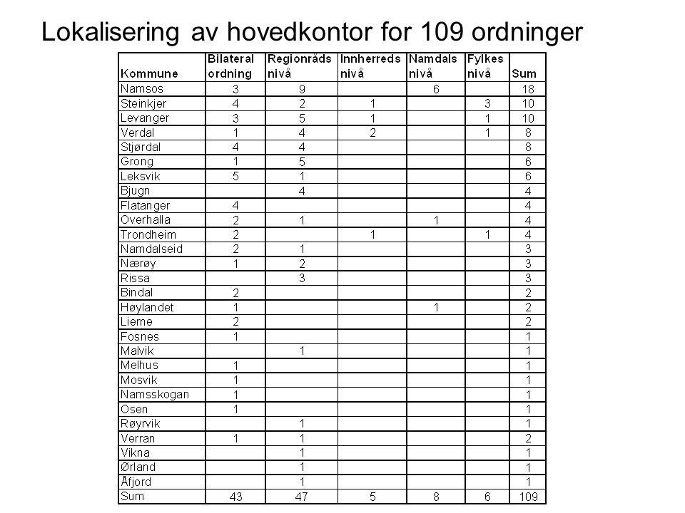 Lokalisering av hovedkontor for 109 ordninger