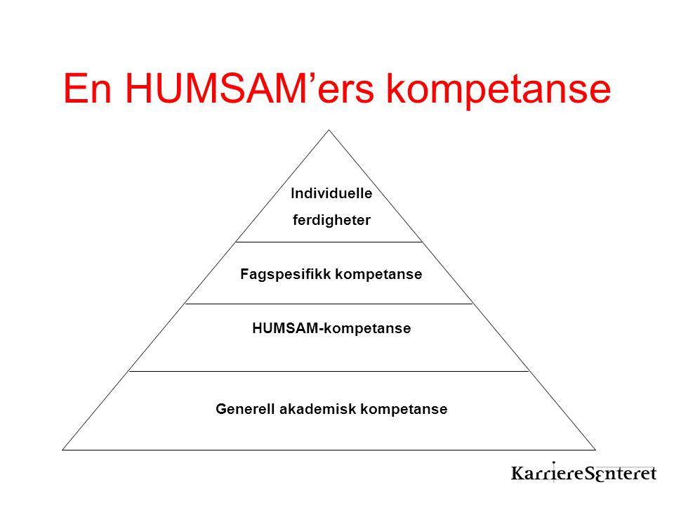 En HUMSAM'ers kompetanse Individuelle ferdigheter Fagspesifikk kompetanse HUMSAM-kompetanse Generell akademisk kompetanse