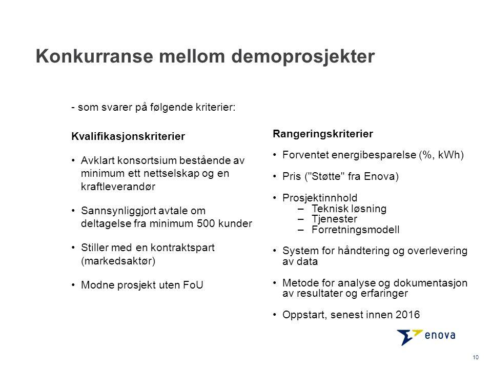 Konkurranse mellom demoprosjekter 10 Kvalifikasjonskriterier Avklart konsortsium bestående av minimum ett nettselskap og en kraftleverandør Sannsynlig