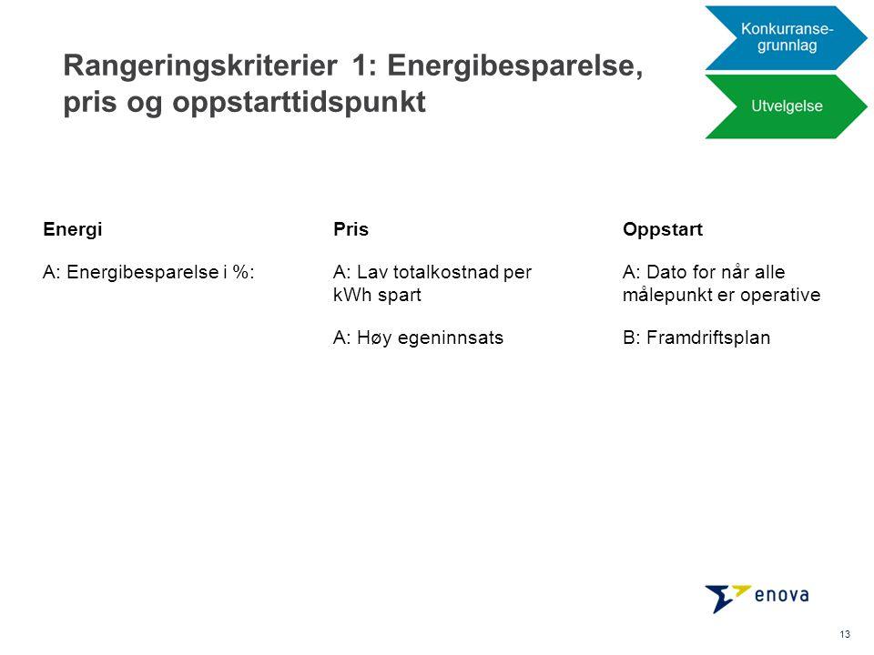 Rangeringskriterier 1: Energibesparelse, pris og oppstarttidspunkt 13 Pris A: Lav totalkostnad per kWh spart A: Høy egeninnsats Oppstart A: Dato for n