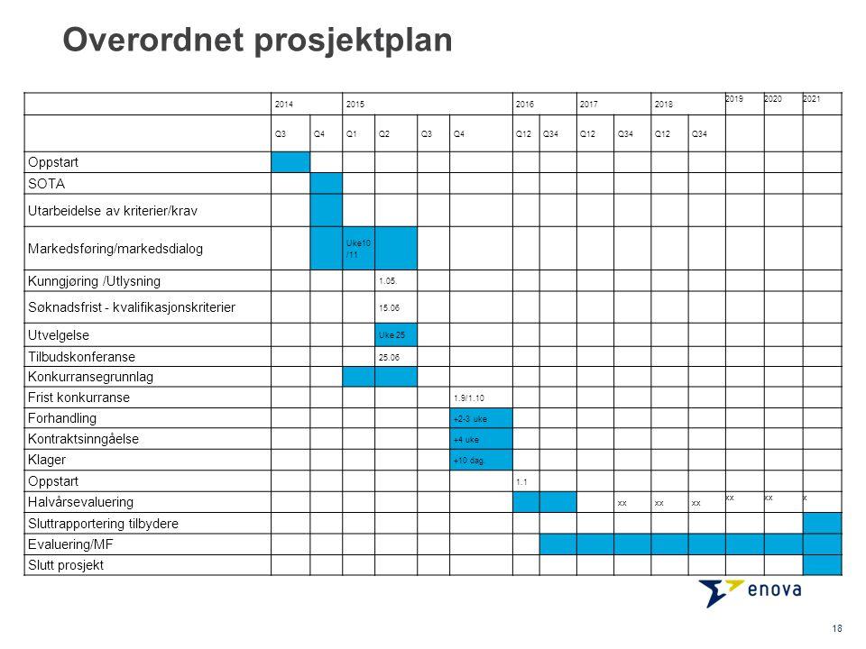 Overordnet prosjektplan 20142015201620172018 201920202021 Q3Q4Q1Q2Q3Q4Q12Q34Q12Q34Q12Q34 Oppstart SOTA Utarbeidelse av kriterier/krav Markedsføring/ma