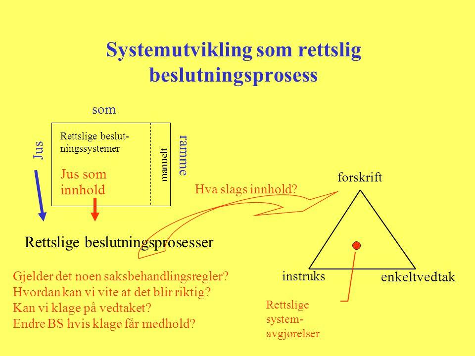 Systemutvikling som rettslig beslutningsprosess Rettslige beslut- ningssystemer manuelt Jus som ramme Rettslige beslutningsprosesser forskrift instruk