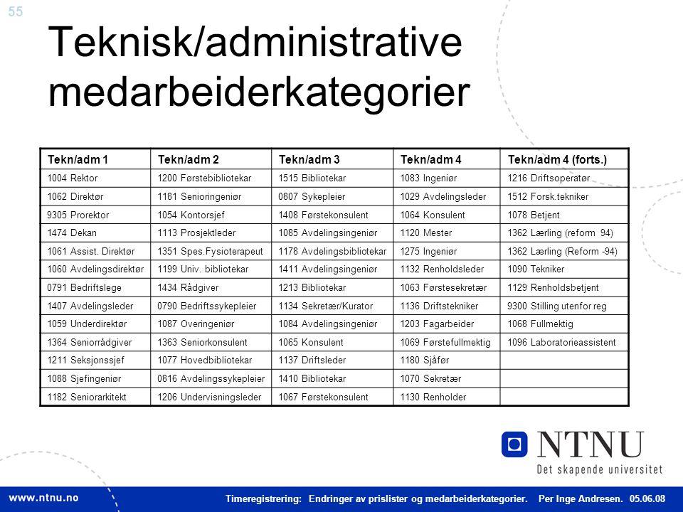55 Teknisk/administrative medarbeiderkategorier Tekn/adm 1 Tekn/adm 2Tekn/adm 3Tekn/adm 4Tekn/adm 4 (forts.) 1004 Rektor1200 Førstebibliotekar1515 Bib