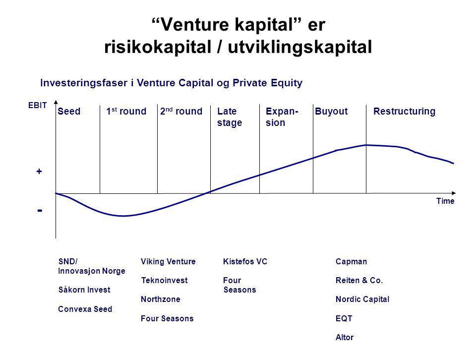 """""""Venture kapital"""" er risikokapital / utviklingskapital SND/ Innovasjon Norge Såkorn Invest Convexa Seed Viking Venture Teknoinvest Northzone Four Seas"""