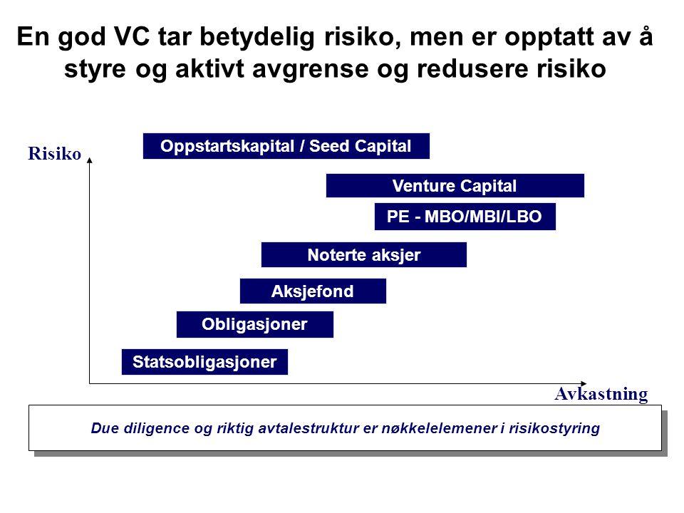 En god VC tar betydelig risiko, men er opptatt av å styre og aktivt avgrense og redusere risiko PE - MBO/MBI/LBO Statsobligasjoner Noterte aksjer Vent
