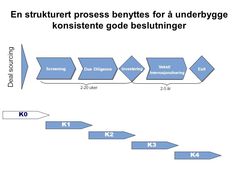 En strukturert prosess benyttes for å underbygge konsistente gode beslutninger Screening Due Diligence Vekst / Internasjonal isering Vekst / Internasj