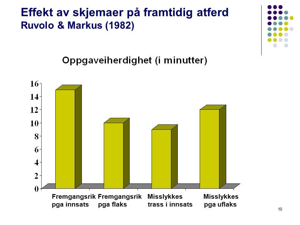 10 Effekt av skjemaer på framtidig atferd Ruvolo & Markus (1982) Fremgangsrik Fremgangsrik Misslykkes Misslykkes pga innsats pga flaks trass i innsats