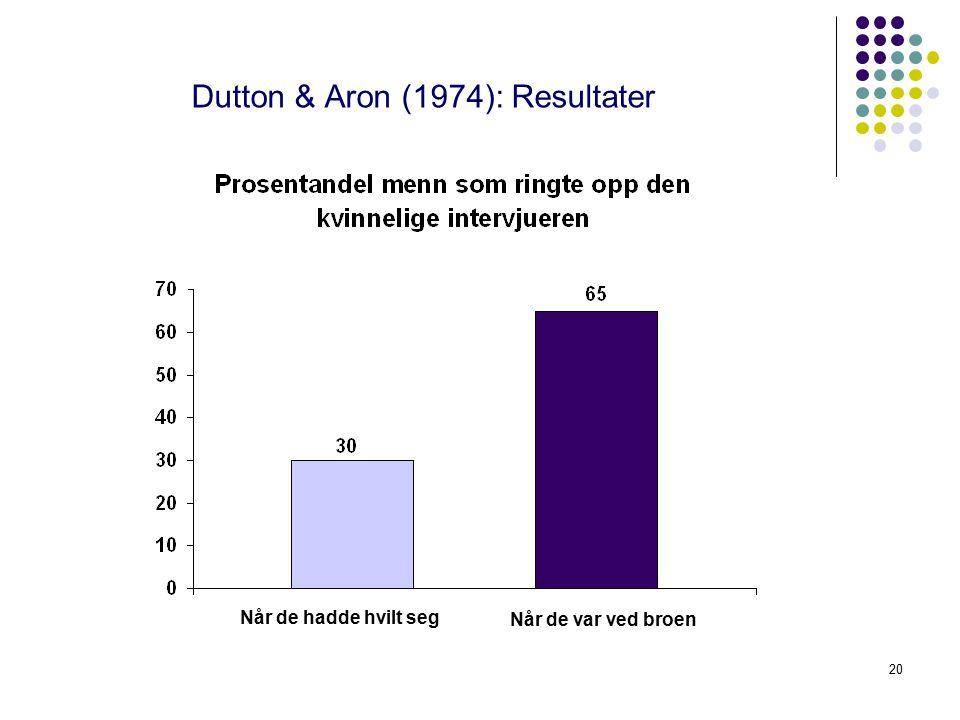 20 Dutton & Aron (1974): Resultater Når de hadde hvilt seg Når de var ved broen