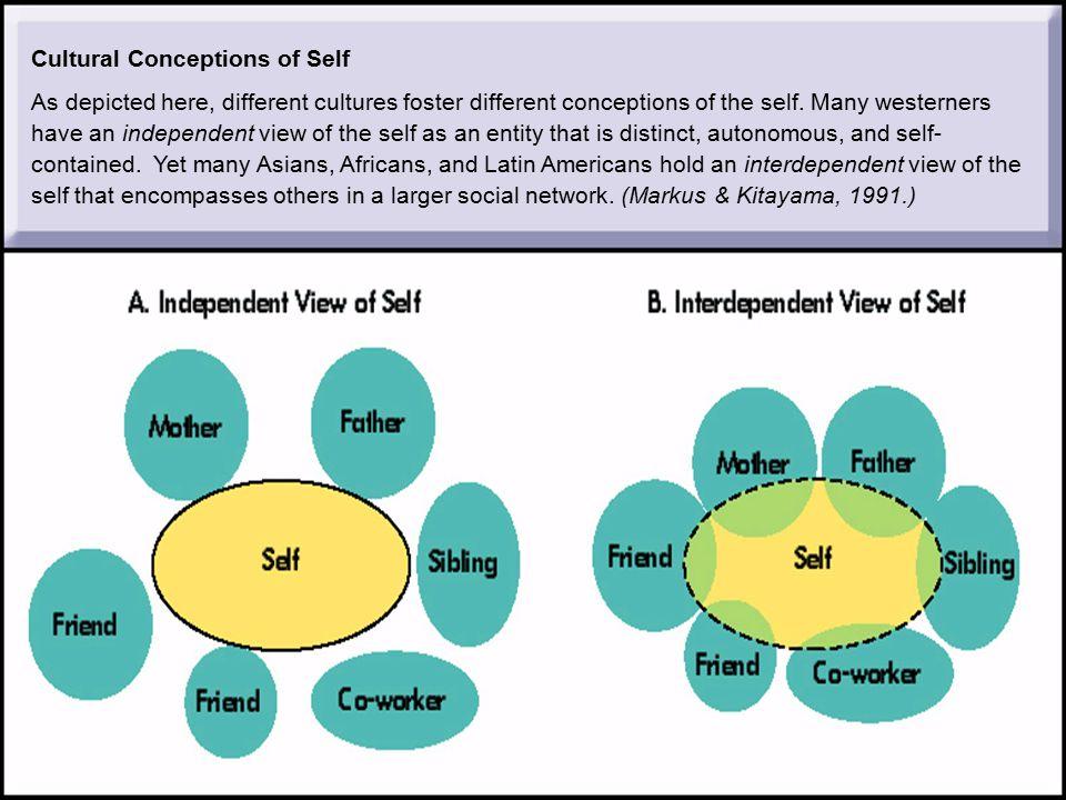 16 Selvbevissthet ( self-consciousness ) Tendensen man har til å bli oppmerksom på seg selv