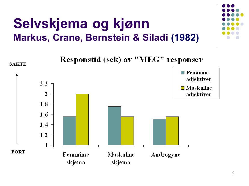 10 Effekt av skjemaer på framtidig atferd Ruvolo & Markus (1982) Fremgangsrik Fremgangsrik Misslykkes Misslykkes pga innsats pga flaks trass i innsats pga uflaks
