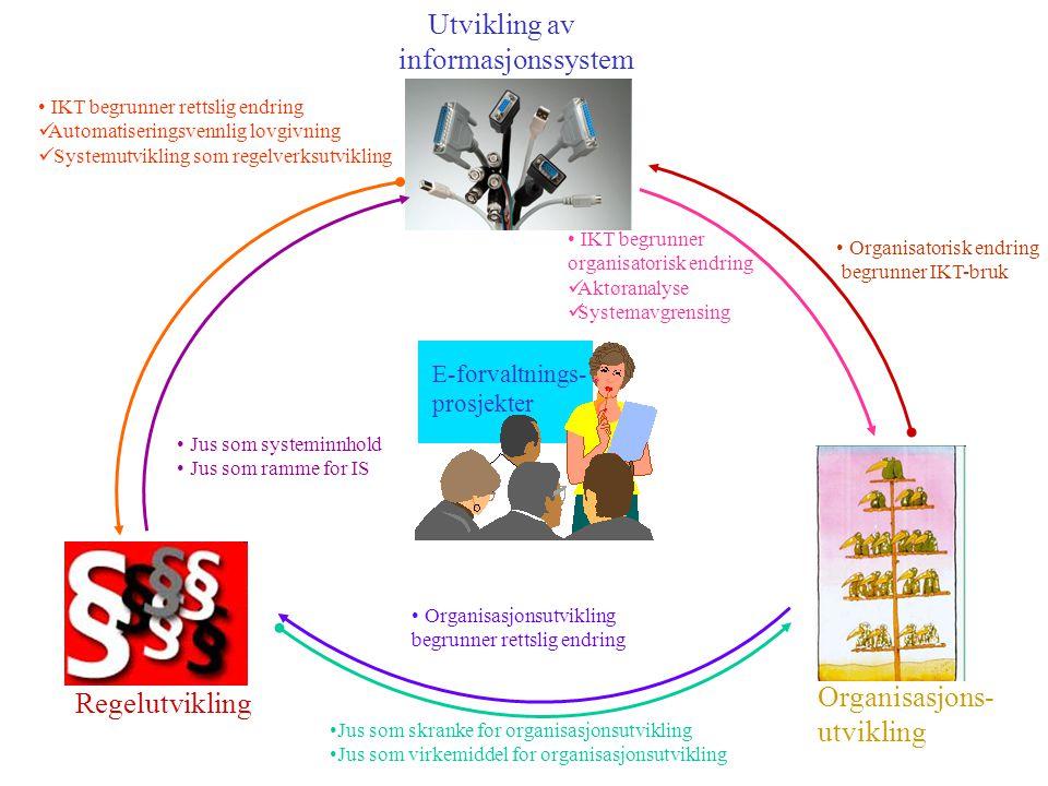 Regelutvikling Organisasjons- utvikling Utvikling av informasjonssystem E-forvaltnings- prosjekter IKT begrunner rettslig endring Automatiseringsvennlig lovgivning Systemutvikling som regelverksutvikling Jus som skranke for organisasjonsutvikling Jus som virkemiddel for organisasjonsutvikling Organisasjonsutvikling begrunner rettslig endring Organisatorisk endring begrunner IKT-bruk IKT begrunner organisatorisk endring Aktøranalyse Systemavgrensing Jus som systeminnhold Jus som ramme for IS