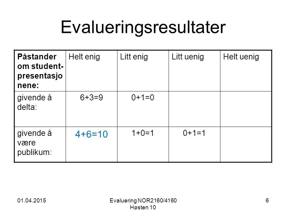 01.04.2015Evaluering NOR2160/4160 Høsten 10 6 Evalueringsresultater Påstander om student- presentasjo nene: Helt enigLitt enigLitt uenigHelt uenig givende å delta: 6+3=90+1=0 givende å være publikum: 4+6=10 1+0=10+1=1
