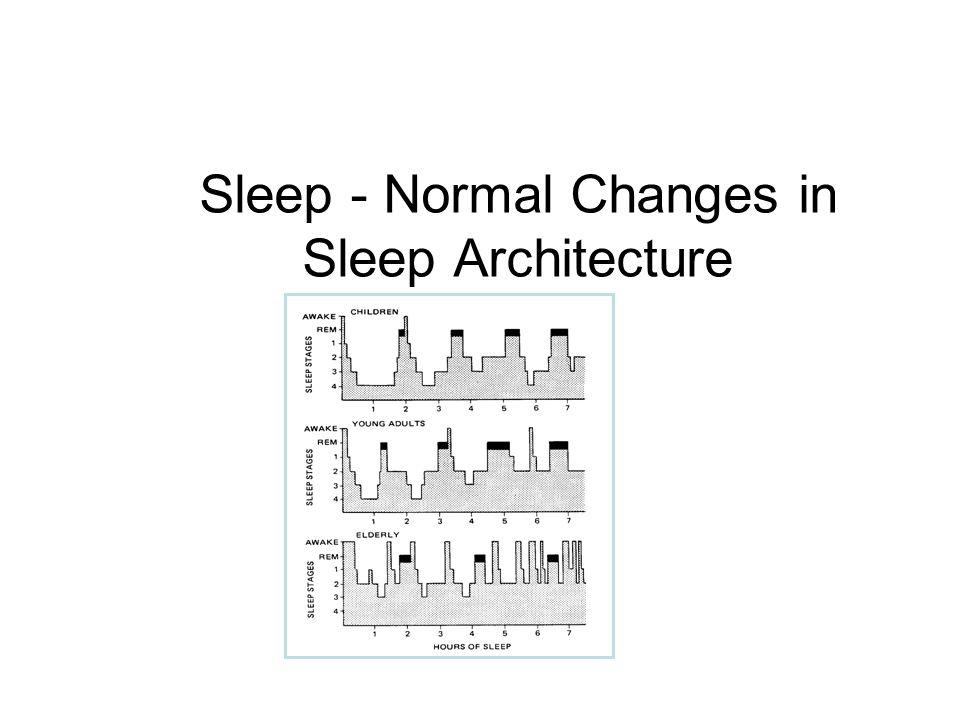 Sleep - Normal Changes in Sleep Architecture