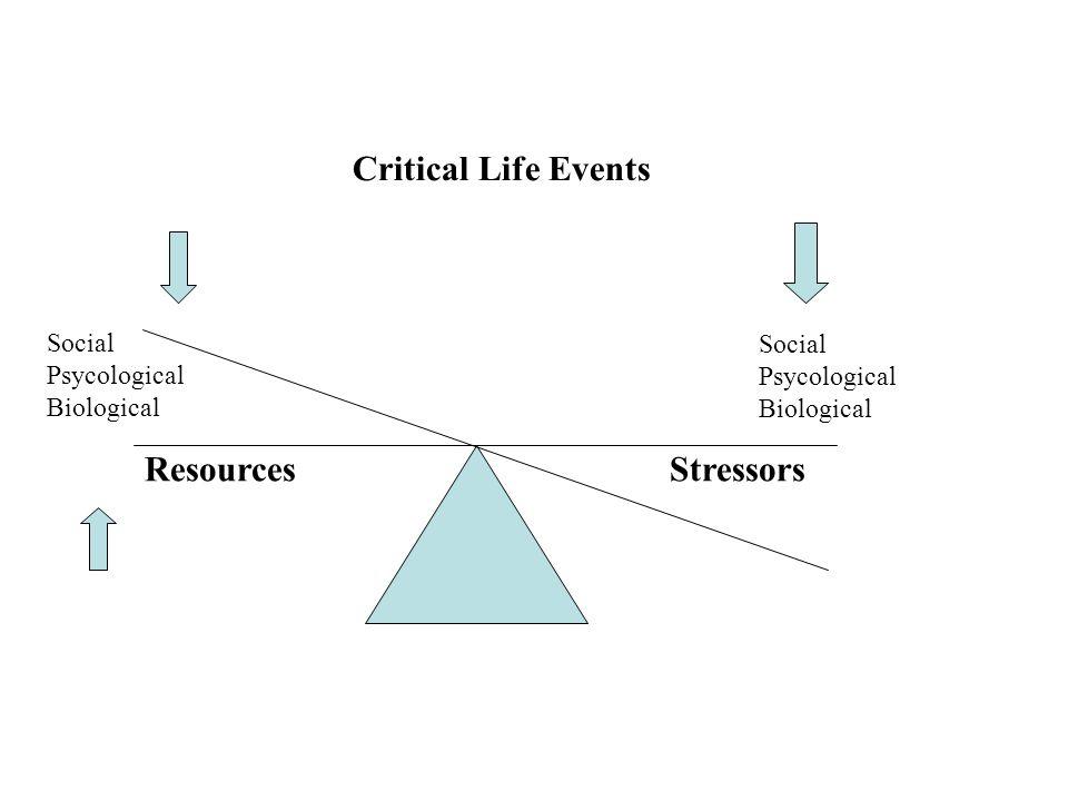 ResourcesStressors Social Psycological Biological Social Psycological Biological Critical Life Events