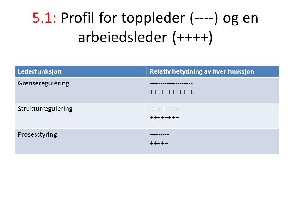 5.1: Profil for toppleder (----) og en arbeiedsleder (++++) LederfunksjonRelativ betydning av hver funksjon Grenseregulering-------------------- ++++++++++++ Strukturregulering-------------- ++++++++ Prosesstyring--------- +++++
