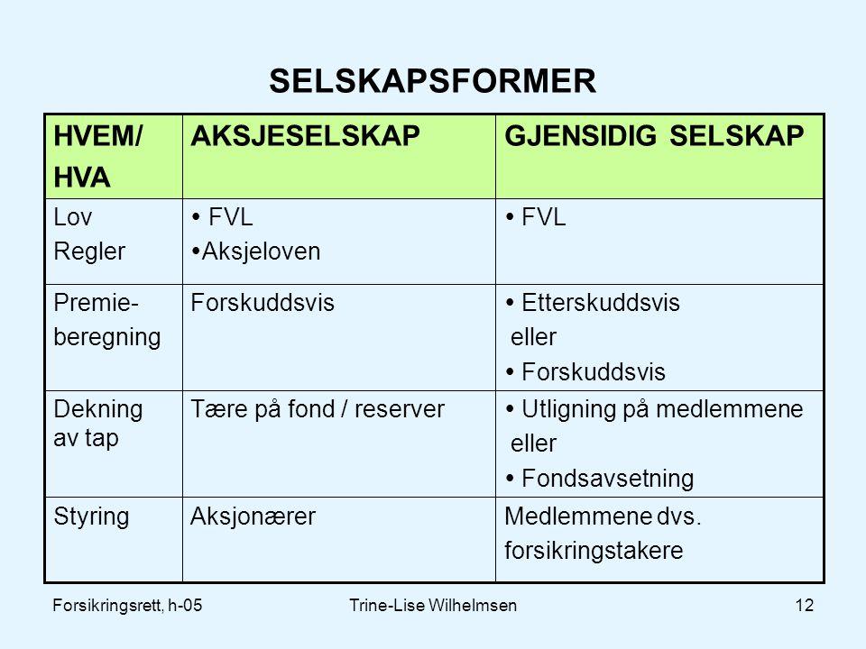 Forsikringsrett, h-05Trine-Lise Wilhelmsen12 SELSKAPSFORMER Medlemmene dvs. forsikringstakere AksjonærerStyring  Utligning på medlemmene eller  Fond