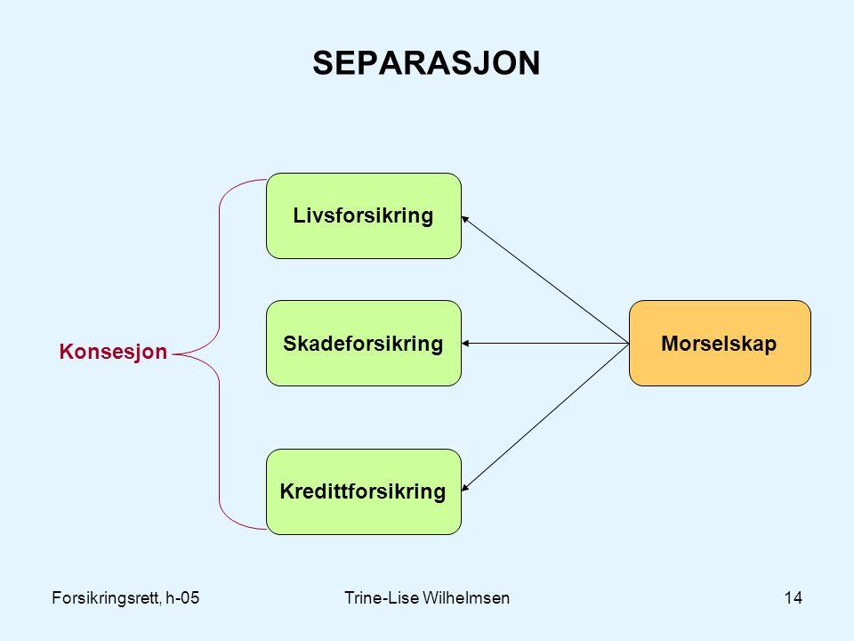 Forsikringsrett, h-05Trine-Lise Wilhelmsen14 SEPARASJON Livsforsikring Skadeforsikring Kredittforsikring Morselskap Konsesjon