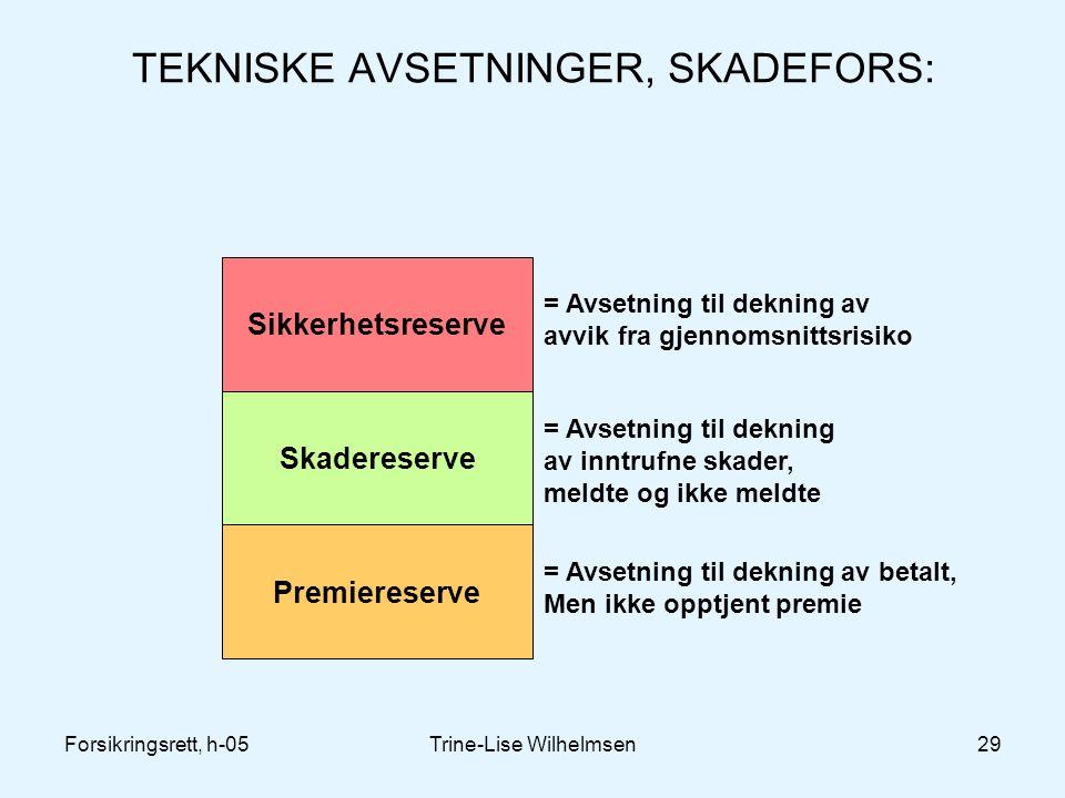 Forsikringsrett, h-05Trine-Lise Wilhelmsen29 TEKNISKE AVSETNINGER, SKADEFORS: Sikkerhetsreserve Skadereserve Premiereserve = Avsetning til dekning av