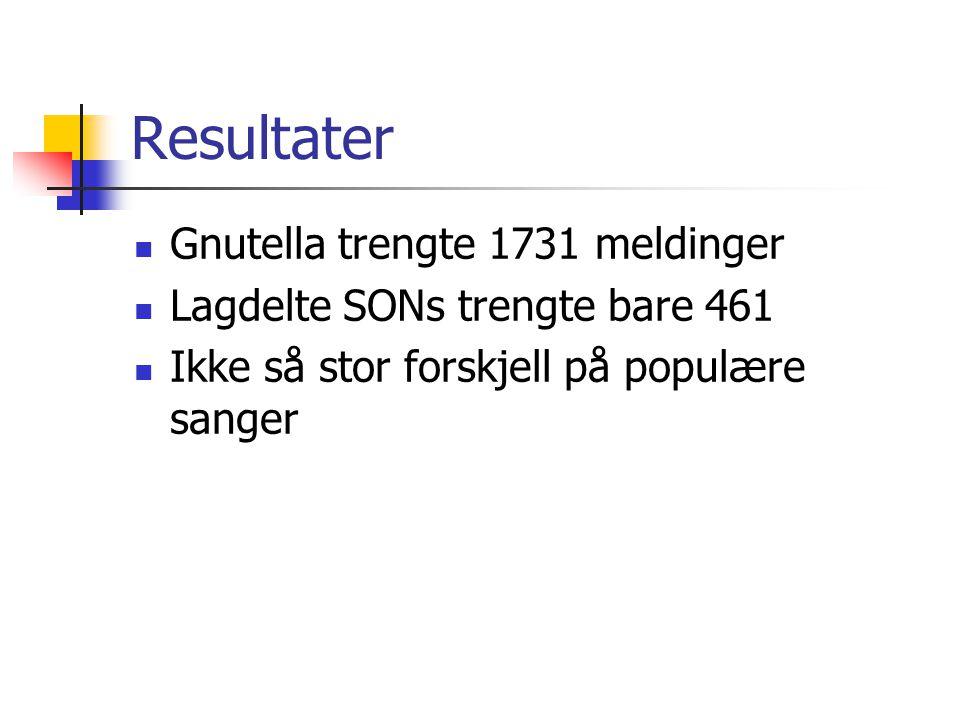 Resultater Gnutella trengte 1731 meldinger Lagdelte SONs trengte bare 461 Ikke så stor forskjell på populære sanger
