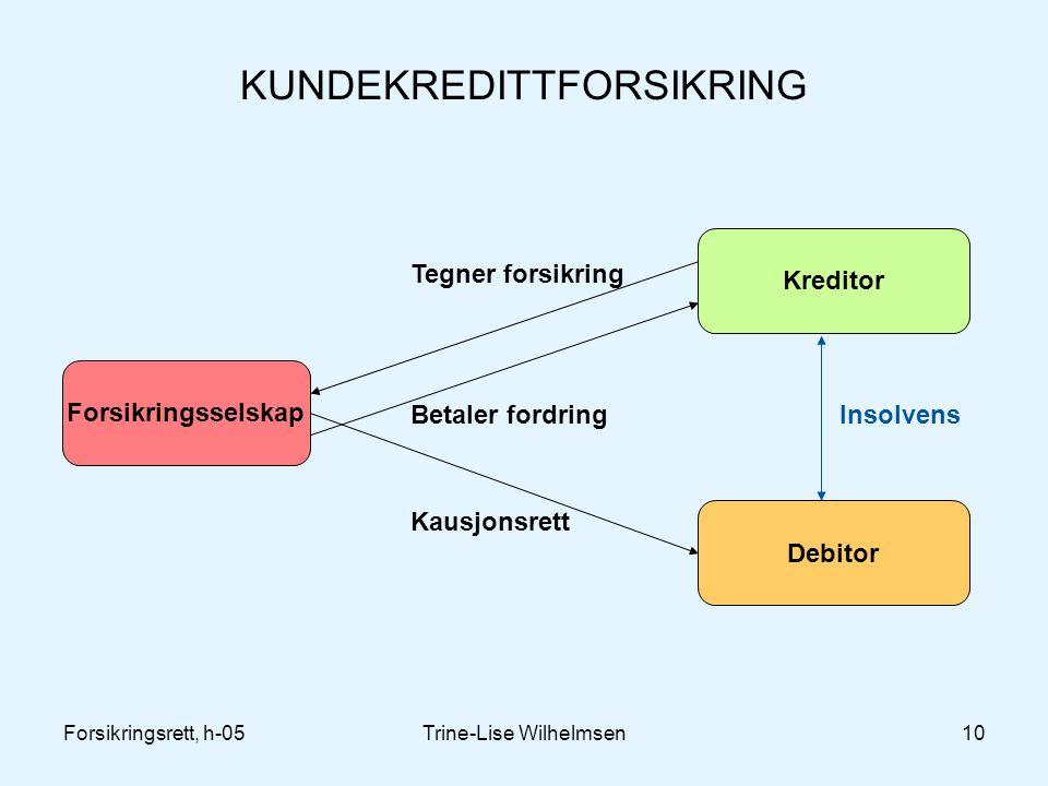 Forsikringsrett, h-05Trine-Lise Wilhelmsen10 KUNDEKREDITTFORSIKRING Forsikringsselskap Kreditor Debitor Tegner forsikring Betaler fordring Kausjonsret