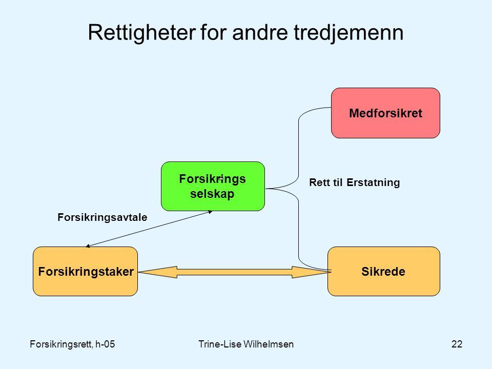 Forsikringsrett, h-05Trine-Lise Wilhelmsen22 Rettigheter for andre tredjemenn Forsikrings selskap ForsikringstakerSikrede Forsikringsavtale Rett til Erstatning Medforsikret