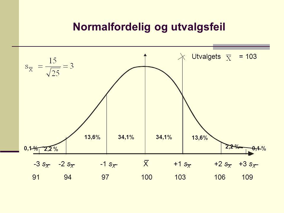 Normalfordelig og utvalgsfeil -3 s X -2 s X -1 s X X +1 s X +2 s X +3 s X 13,6% 34,1% 2,2 % 0,1 % 2,2 % 91 94 97 100 103 106 109 Utvalgets = 103
