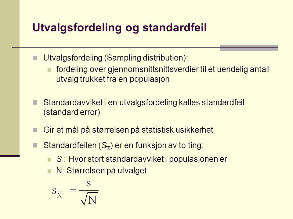 Utvalgsfordeling og standardfeil Utvalgsfordeling (Sampling distribution): fordeling over gjennomsnittsnittsverdier til et uendelig antall utvalg trukket fra en populasjon Standardavviket i en utvalgsfordeling kalles standardfeil (standard error) Gir et mål på størrelsen på statistisk usikkerhet Standardfeilen (S X ) er en funksjon av to ting: S : Hvor stort standardavviket i populasjonen er N: Størrelsen på utvalget