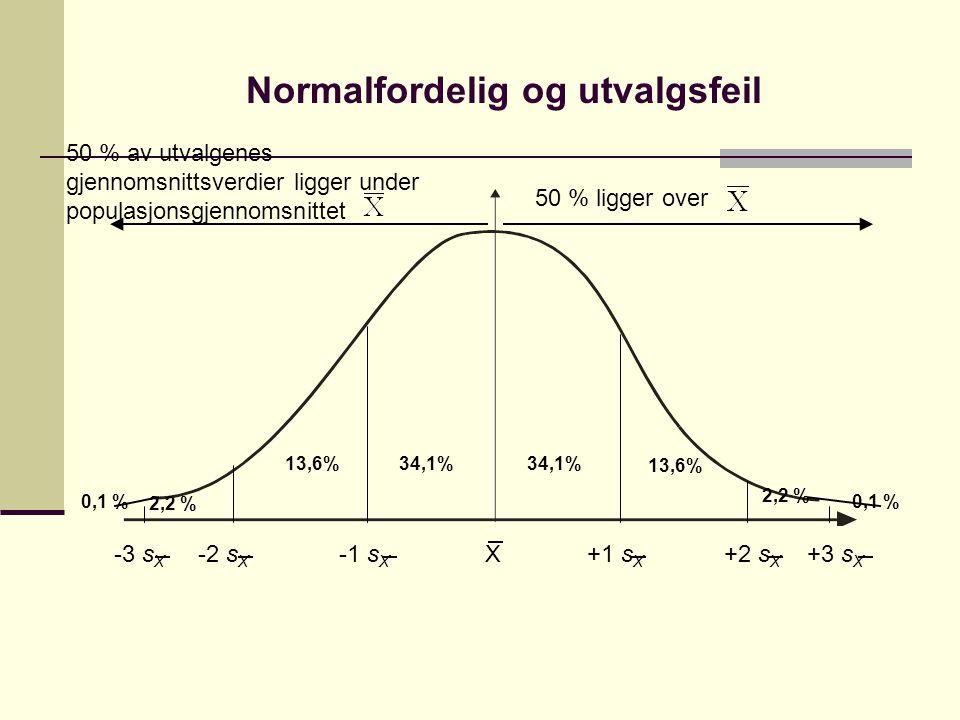 Normalfordelig og utvalgsfeil -3 s X -2 s X -1 s X X +1 s X +2 s X +3 s X 13,6% 34,1% 2,2 % 0,1 % 2,2 % 50 % av utvalgenes gjennomsnittsverdier ligger under populasjonsgjennomsnittet 50 % ligger over
