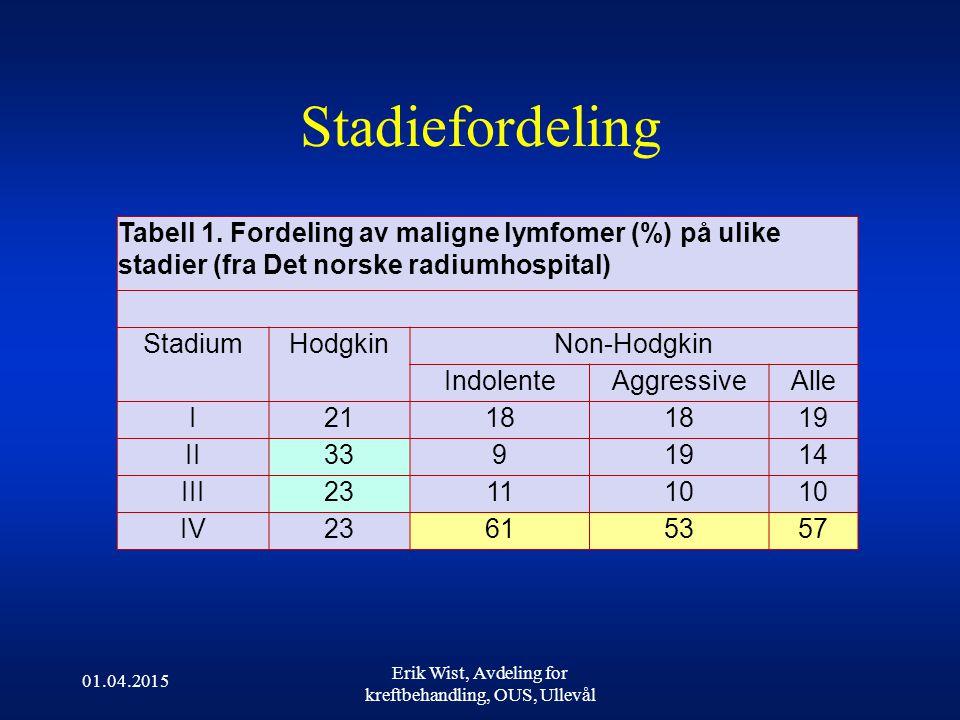 Stadiefordeling 01.04.2015 Erik Wist, Avdeling for kreftbehandling, OUS, Ullevål Tabell 1.
