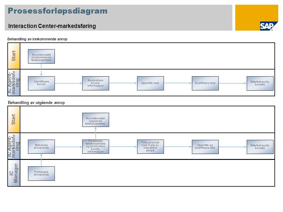 Prosessforløpsdiagram Interaction Center-markedsføring Start IC Agent- markedsf ø ring Identifisere kunde Kvalifisere lead Kontrollere kunde- informas