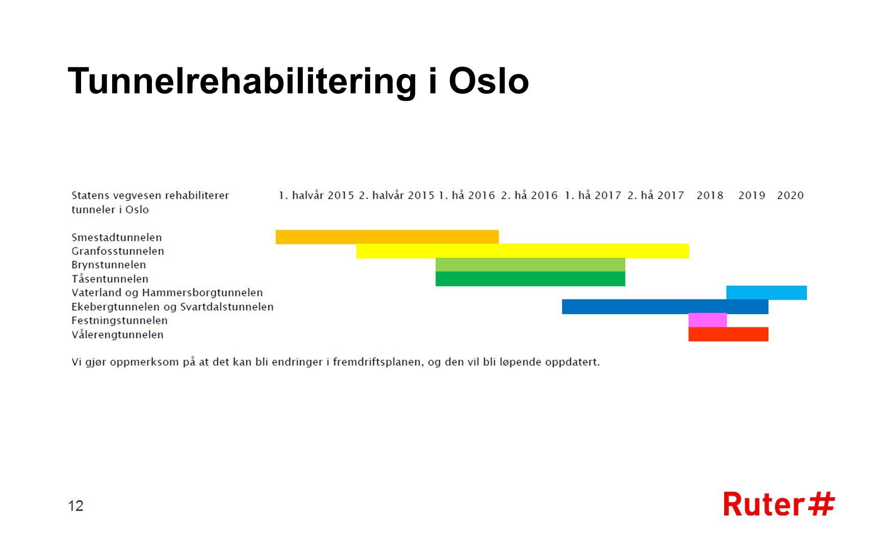 Tunnelrehabilitering i Oslo 12