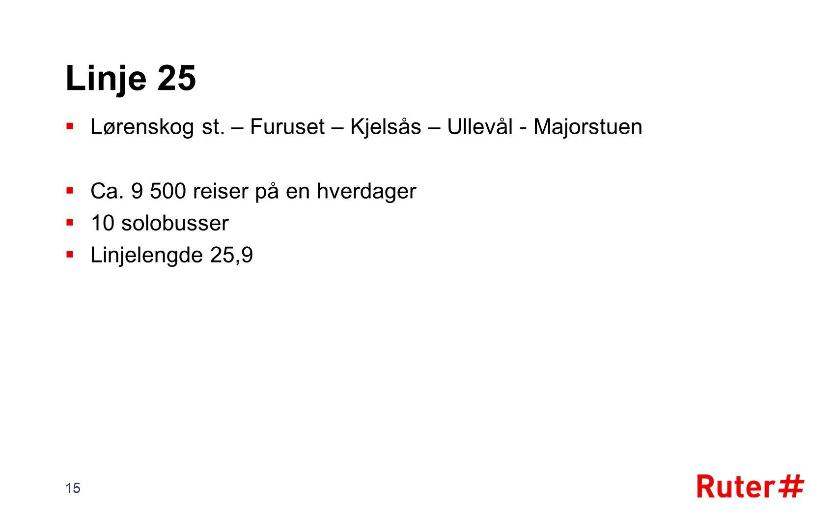 Linje 25  Lørenskog st. – Furuset – Kjelsås – Ullevål - Majorstuen  Ca. 9 500 reiser på en hverdager  10 solobusser  Linjelengde 25,9 15