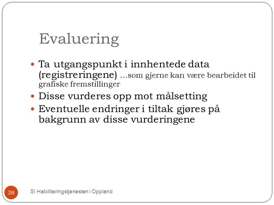 Evaluering SI Habiliteringstjenesten i Oppland 28 Ta utgangspunkt i innhentede data (registreringene) …som gjerne kan være bearbeidet til grafiske fremstillinger Disse vurderes opp mot målsetting Eventuelle endringer i tiltak gjøres på bakgrunn av disse vurderingene