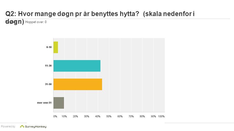Powered by Q2: Hvor mange døgn pr år benyttes hytta? (skala nedenfor i døgn) Besvart: 73 Hoppet over: 0