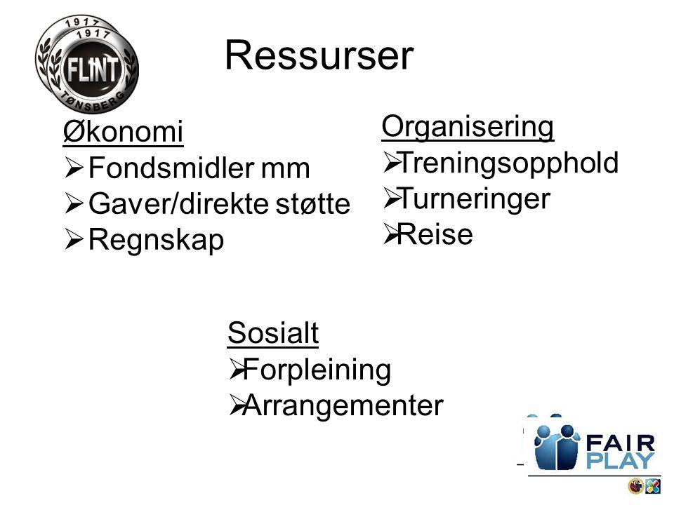 Ressurser Økonomi  Fondsmidler mm  Gaver/direkte støtte  Regnskap Organisering  Treningsopphold  Turneringer  Reise Sosialt  Forpleining  Arrangementer