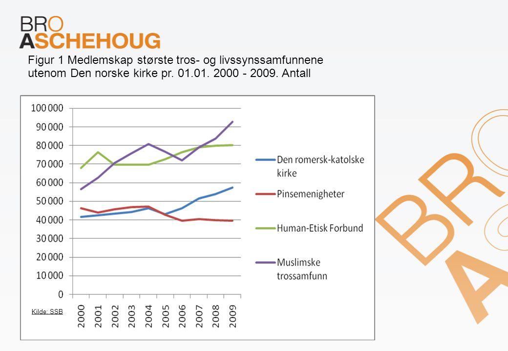 Figur 1 Medlemskap største tros- og livssynssamfunnene utenom Den norske kirke pr. 01.01. 2000 - 2009. Antall Kilde: SSB
