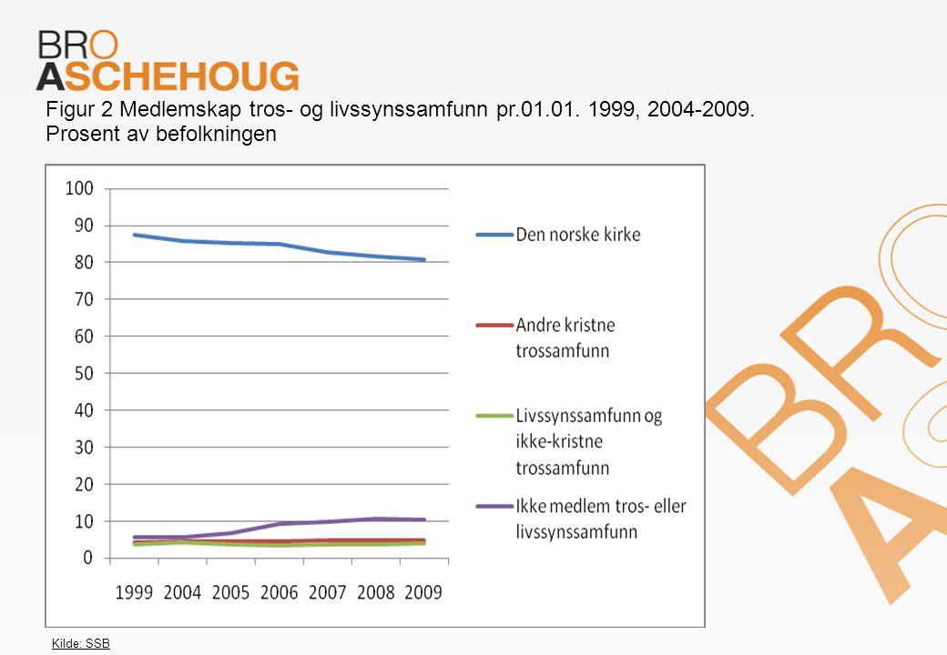 Figur 2 Medlemskap tros- og livssynssamfunn pr.01.01. 1999, 2004-2009. Prosent av befolkningen Kilde: SSB
