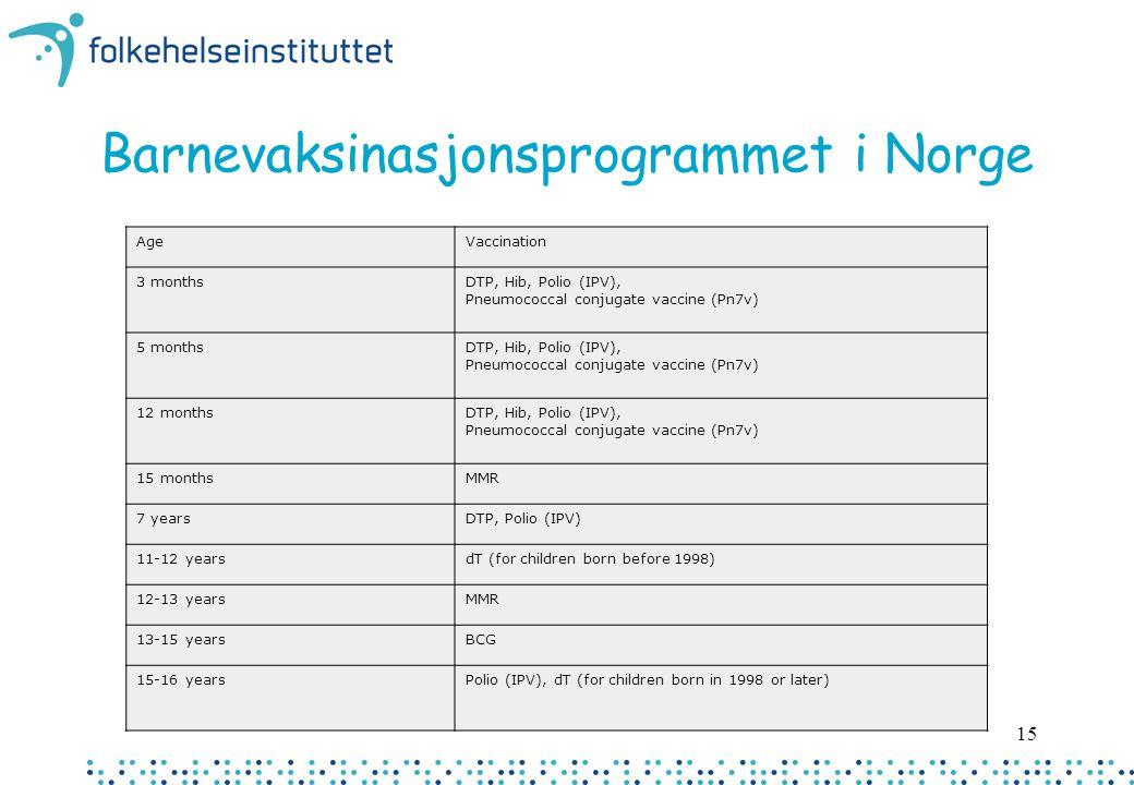 15 Barnevaksinasjonsprogrammet i Norge AgeVaccination 3 monthsDTP, Hib, Polio (IPV), Pneumococcal conjugate vaccine (Pn7v) 5 monthsDTP, Hib, Polio (IP