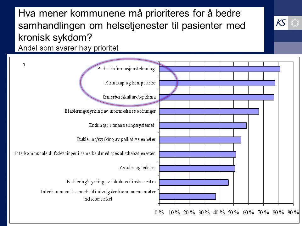 Hva mener kommunene må prioriteres for å bedre samhandlingen om helsetjenester til pasienter med kronisk sykdom? Andel som svarer høy prioritet