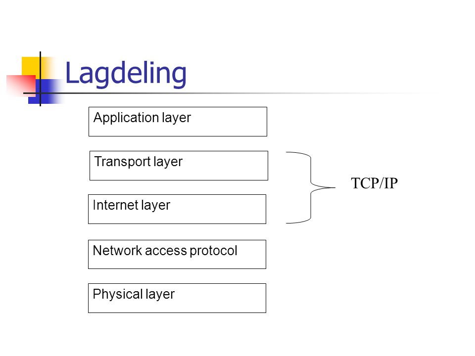 Lagdeling Internet layer Network access protocol Physical layer Transport layer Application layer TCP/IP