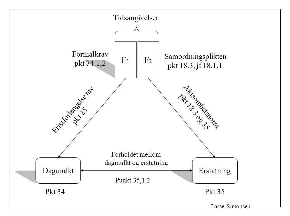 Lasse Simonsen F1F1 F2F2 Tidsangivelser DagmulktErstatning Formalkrav pkt 34.1,2 Samordningsplikten pkt 18.3, jf 18.1,1 Pkt 34Pkt 35 Fristforlengelse