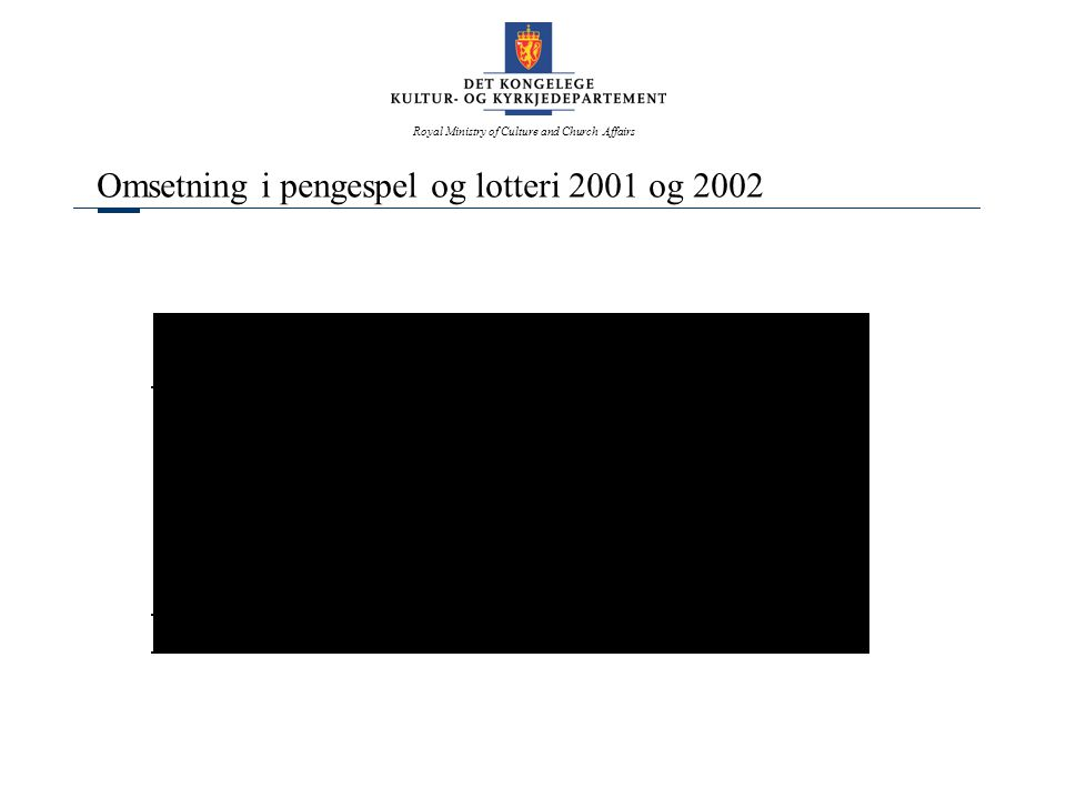 Royal Ministry of Culture and Church Affairs Omsetning i pengespel og lotteri 2001 og 2002
