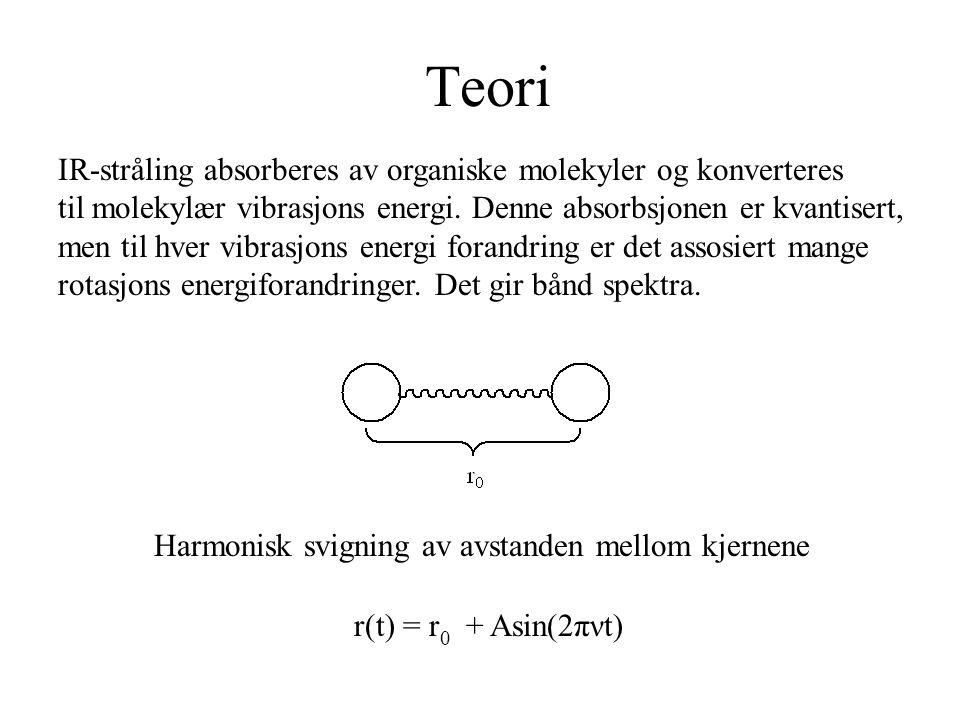 Teori Harmonisk svigning av avstanden mellom kjernene r(t) = r 0 + Asin(2πνt) IR-stråling absorberes av organiske molekyler og konverteres til molekylær vibrasjons energi.