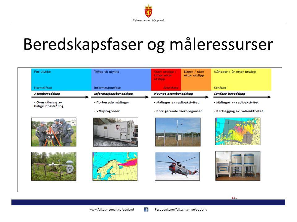 www.fylkesmannen.no/opplandFacebookcom/fylkesmannen/oppland Beredskapsfaser og måleressurser